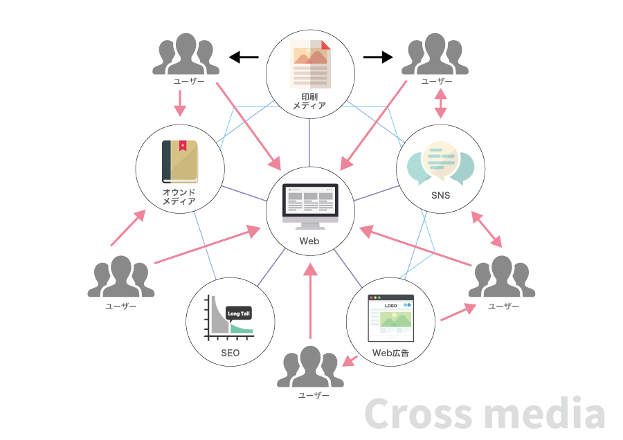 ネット時代の新しい集客方法
